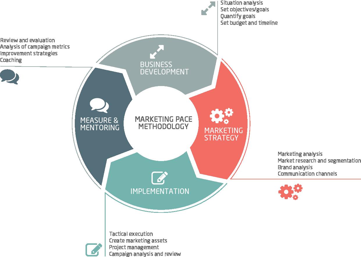 Marketing Methodology - Marketing Consultancy - Marketing Pace